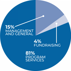 Operating Expenses Pie Chart